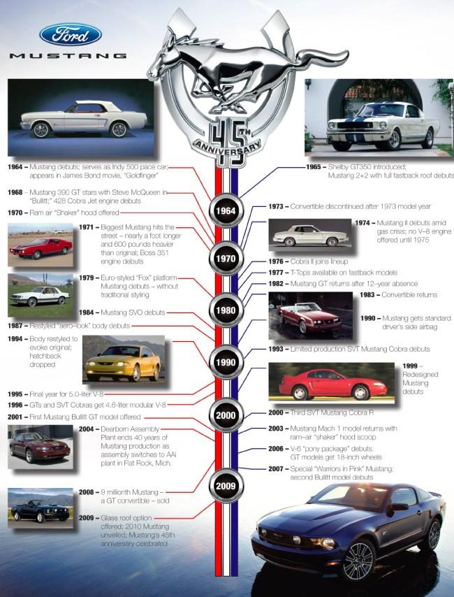 Mustang_Timeline_HR